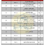 لیست قیمت ستیا صنعت ، فروردین1400